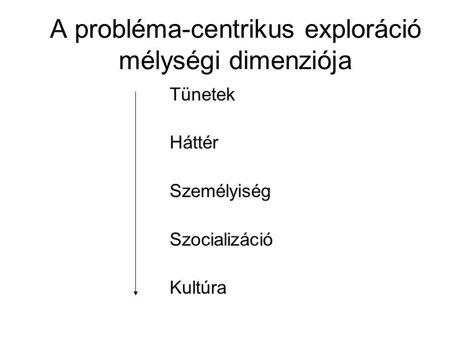 A probléma-centrikus exploráció mélységi dimenziója Tünetek Háttér Személyiség Szocializáció Kultúra