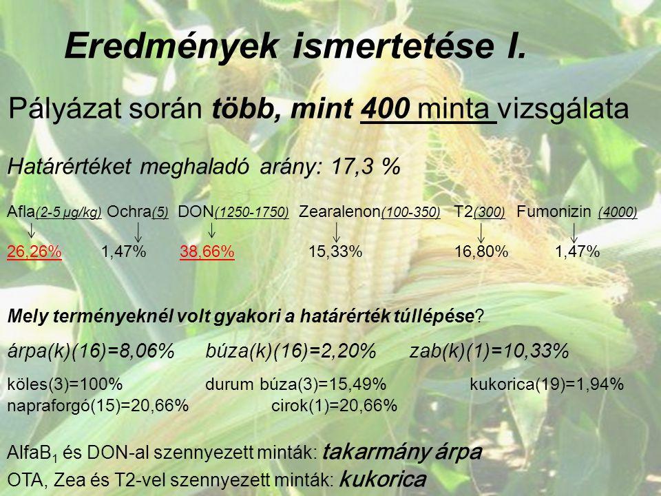 Eredmények ismertetése I. Pályázat során több, mint 400 minta vizsgálata Határértéket meghaladó arány: 17,3 % Afla (2-5 µg/kg) Ochra (5) DON (1250-175