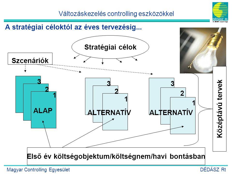 12 Stratégiai célok ALAP ALTERNATÍV 1 2 3 1 2 3 1 2 3 Első év költségobjektum/költségnem/havi bontásban Középtávú tervek Szcenáriók A stratégiai célok