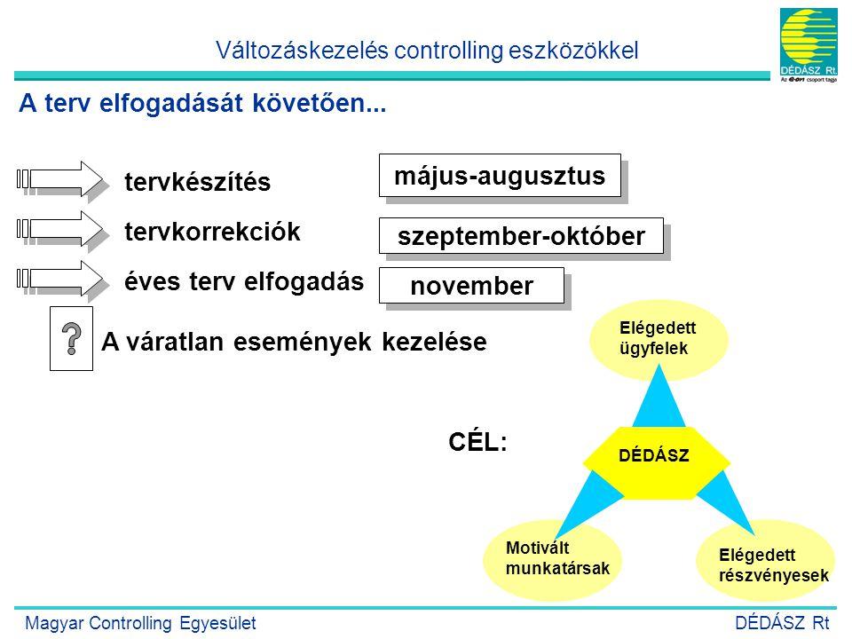 17 május-augusztus tervkészítés tervkorrekciók szeptember-október éves terv elfogadás november A váratlan események kezelése Motivált munkatársak Elég