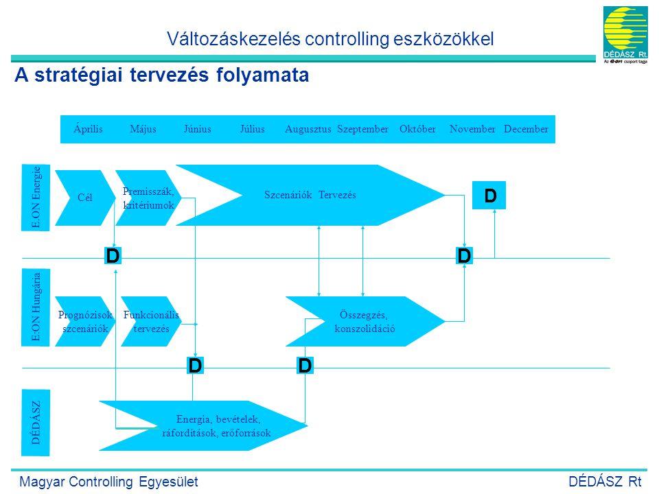8 Egyeztetett stratégiai célok Középtávú (3 éves) tervváltozatok Éves költségvetés Esélyek és kockázatok elemzése villamosenergia beruházások eredmény mérleg költségobjektumok költségnemek havi események valószínűségek eredményhatás ROCE A tervezés végterméke Változáskezelés controlling eszközökkel Magyar Controlling EgyesületDÉDÁSZ Rt
