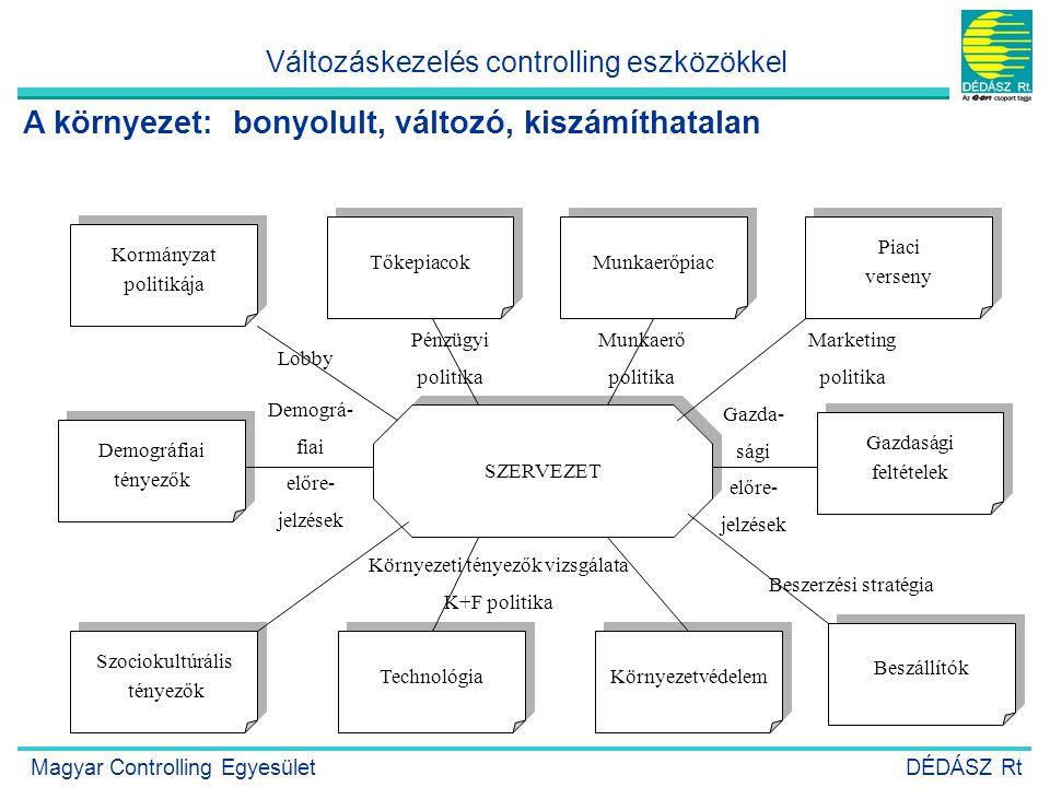 9 Kormányzat politikája Kormányzat politikája Tőkepiacok Munkaerőpiac Piaci verseny Piaci verseny Gazdasági feltételek Gazdasági feltételek Demográfia