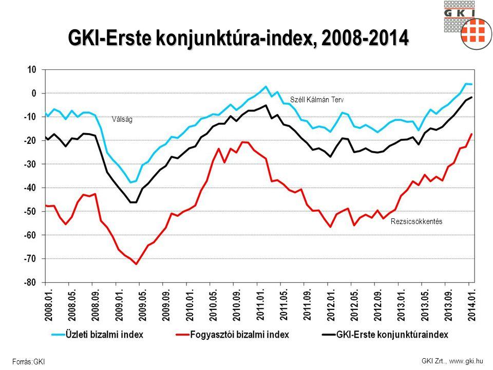 GKI Zrt., www.gki.hu GKI-Erste konjunktúra-index, 2008-2014 Forrás:GKI Széll Kálmán Terv Rezsicsökkentés Válság