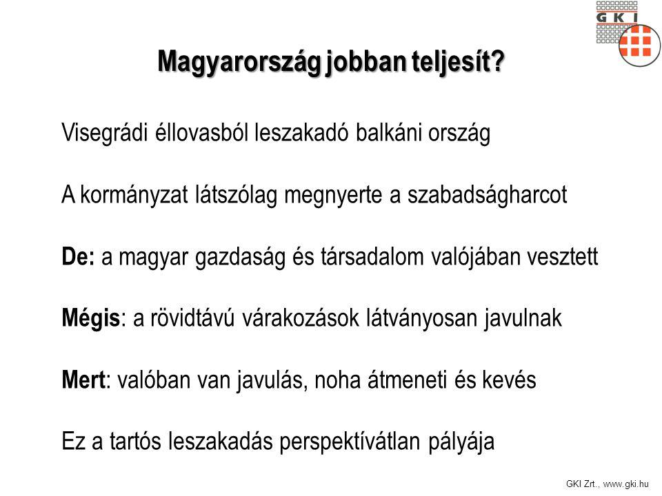 GKI Zrt., www.gki.hu Magyarország jobban teljesít? Visegrádi éllovasból leszakadó balkáni ország A kormányzat látszólag megnyerte a szabadságharcot De