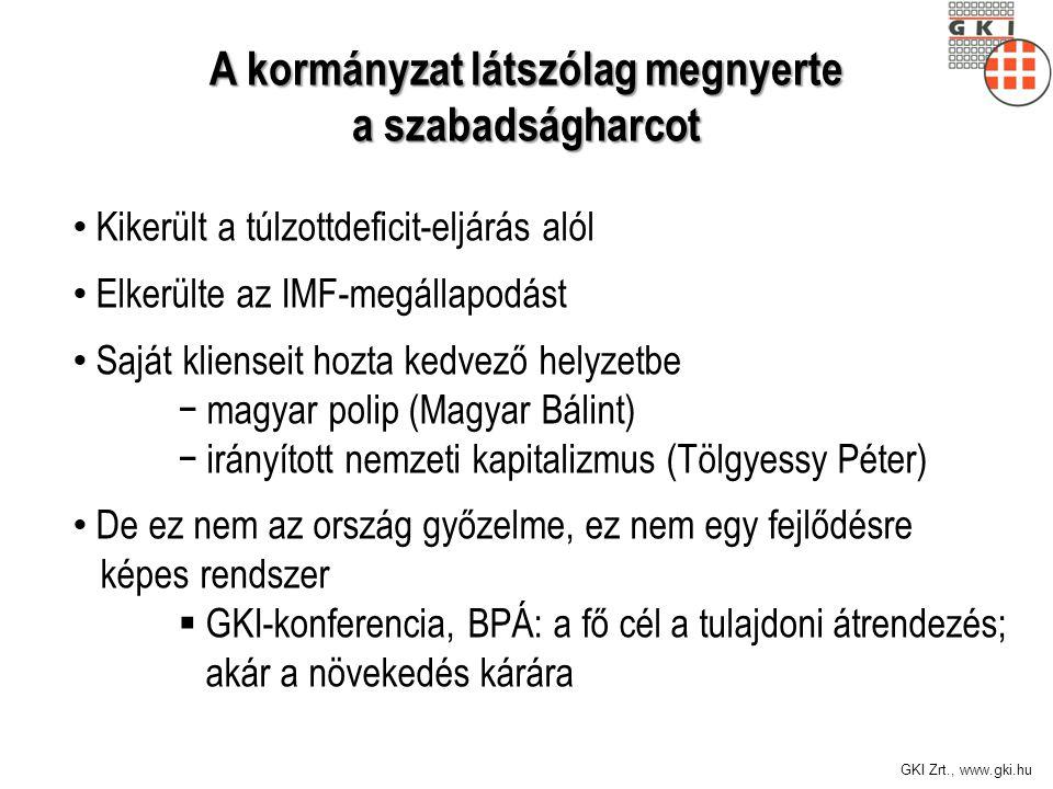 GKI Zrt., www.gki.hu • Kikerült a túlzottdeficit-eljárás alól • Elkerülte az IMF-megállapodást • Saját klienseit hozta kedvező helyzetbe − magyar poli