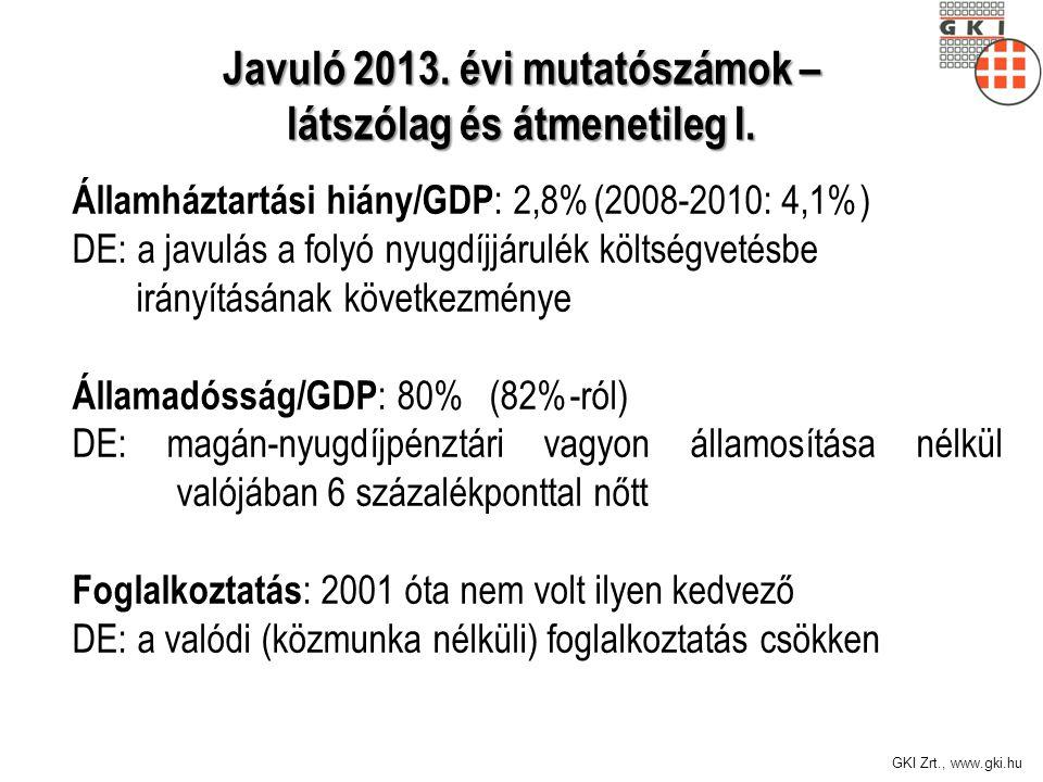 GKI Zrt., www.gki.hu Államháztartási hiány/GDP : 2,8%(2008-2010: 4,1%) DE: a javulás a folyó nyugdíjjárulék költségvetésbe irányításának következménye