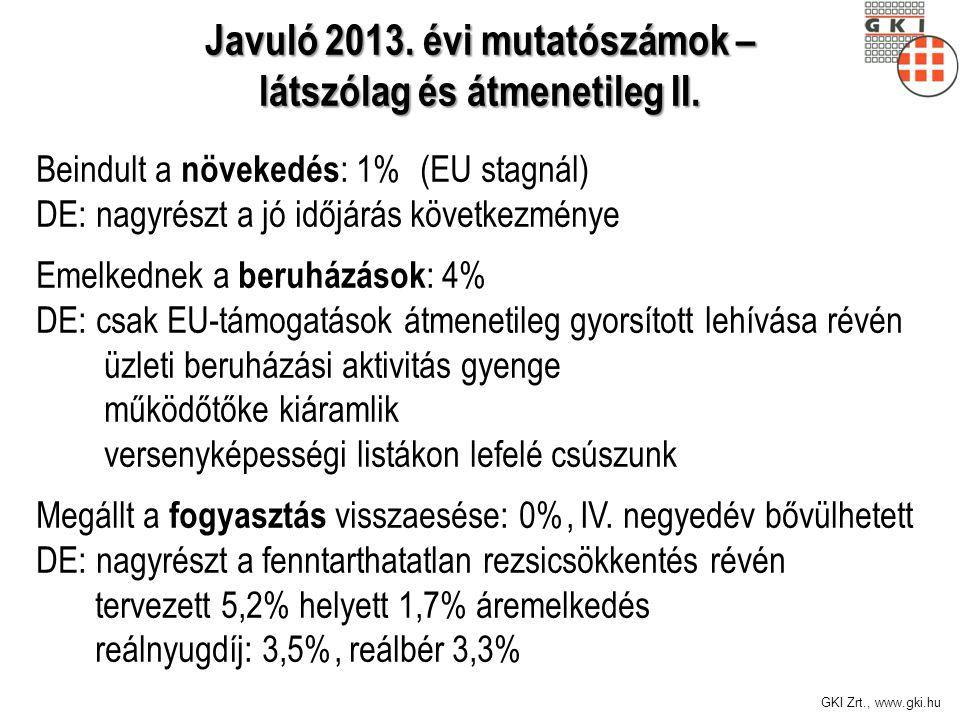 GKI Zrt., www.gki.hu Beindult a növekedés : 1% (EU stagnál) DE: nagyrészt a jó időjárás következménye Emelkednek a beruházások : 4% DE: csak EU-támoga