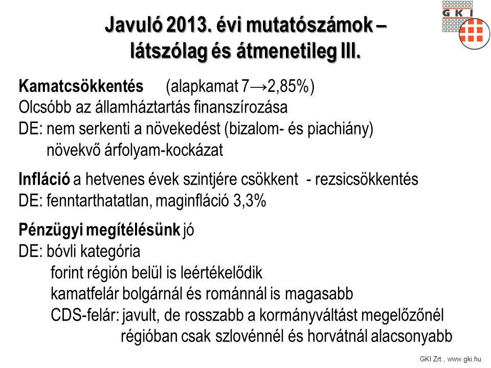 GKI Zrt., www.gki.hu Kamatcsökkentés (alapkamat 7→2,85%) Olcsóbb az államháztartás finanszírozása DE: nem serkenti a növekedést (bizalom- és piachiány