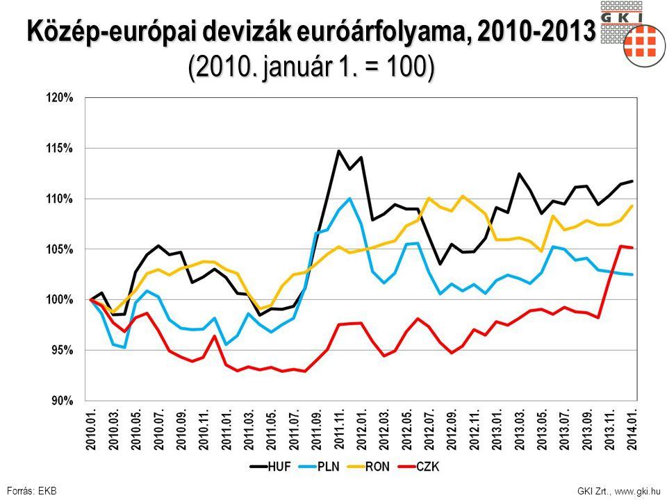 GKI Zrt., www.gki.hu Közép-európai devizák euróárfolyama, 2010-2013 (2010. január 1. = 100) Forrás: EKB