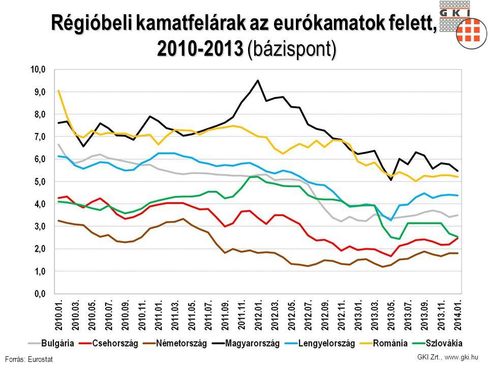 GKI Zrt., www.gki.hu Régióbeli kamatfelárak az eurókamatok felett, 2010-2013 (bázispont) Forrás: Eurostat