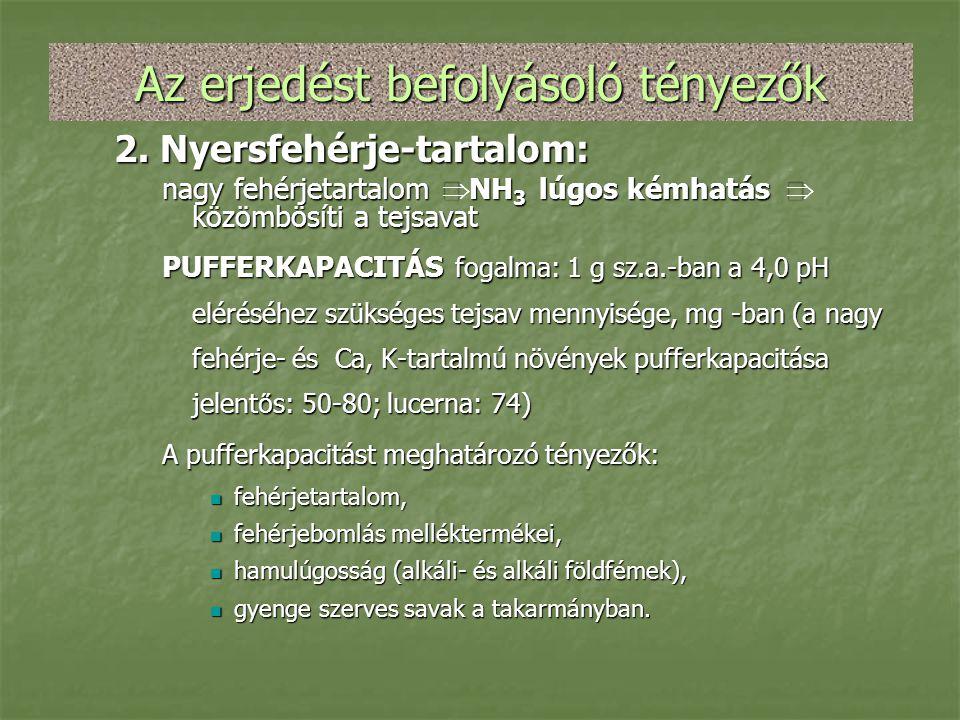 Az erjedést befolyásoló tényezők 2. Nyersfehérje-tartalom: nagy fehérjetartalom  NH 3 lúgos kémhatás  közömbösíti a tejsavat PUFFERKAPACITÁS fogalma