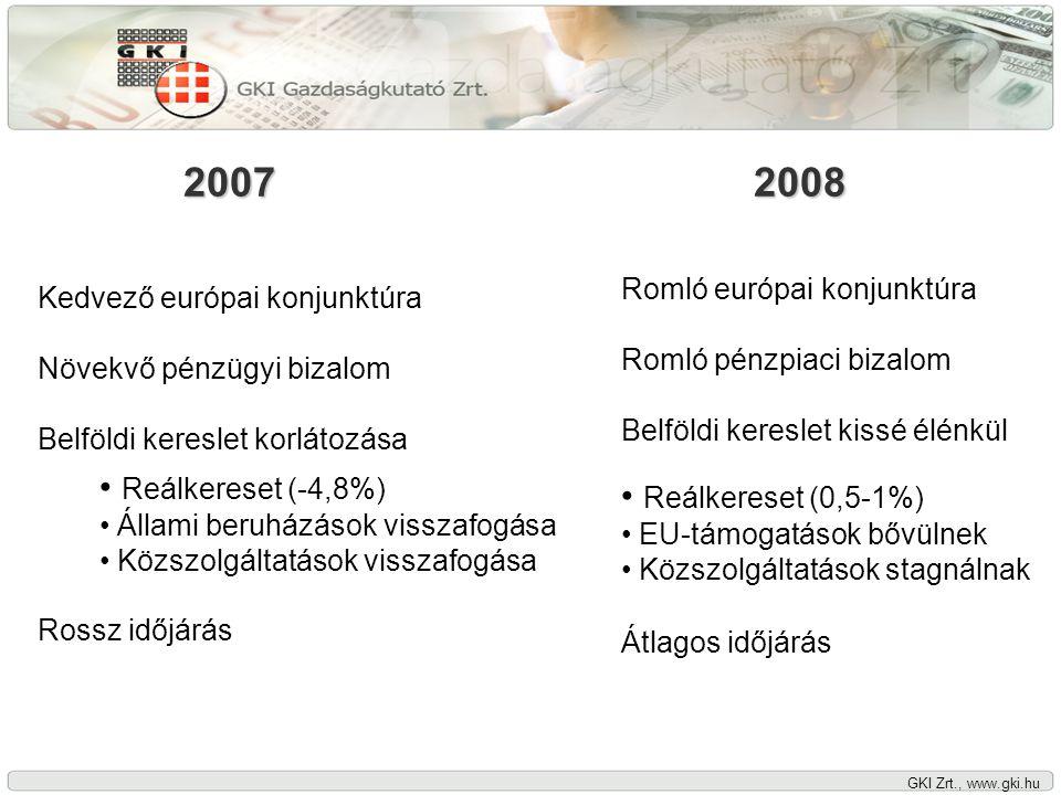GKI Zrt., www.gki.hu 2007 Kedvező európai konjunktúra Növekvő pénzügyi bizalom Belföldi kereslet korlátozása Rossz időjárás 2008 • Reálkereset (-4,8%) • Állami beruházások visszafogása • Közszolgáltatások visszafogása Romló európai konjunktúra Romló pénzpiaci bizalom Belföldi kereslet kissé élénkül Átlagos időjárás • Reálkereset (0,5-1%) • EU-támogatások bővülnek • Közszolgáltatások stagnálnak