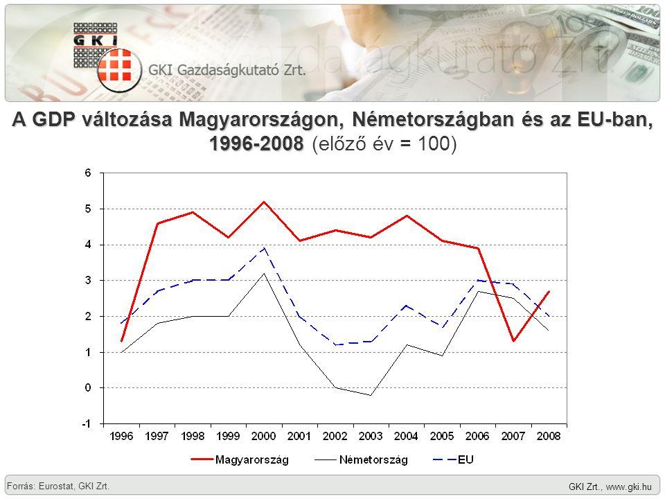 GKI Zrt., www.gki.hu A GDP változása Magyarországon, Németországban és az EU-ban, 1996-2008 A GDP változása Magyarországon, Németországban és az EU-ban, 1996-2008 (előző év = 100) Forrás: Eurostat, GKI Zrt.