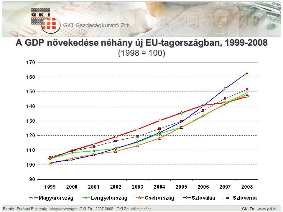 GKI Zrt., www.gki.hu A GDP növekedése néhány új EU-tagországban, 1999-2008 (1998 = 100) Forrás: Európai Bizottság, Magyarországra: GKI Zrt., 2007-2008: GKI Zrt.