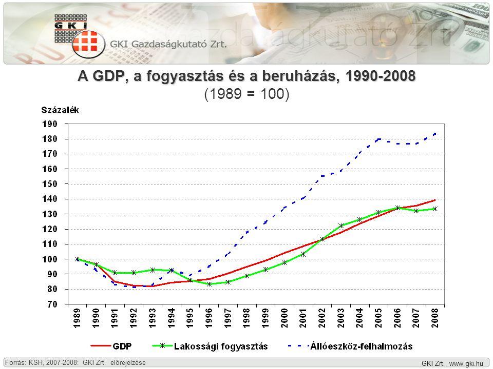 GKI Zrt., www.gki.hu A GDP, a fogyasztás és a beruházás, 1990-2008 A GDP, a fogyasztás és a beruházás, 1990-2008 (1989 = 100) Forrás: KSH, 2007-2008: GKI Zrt.