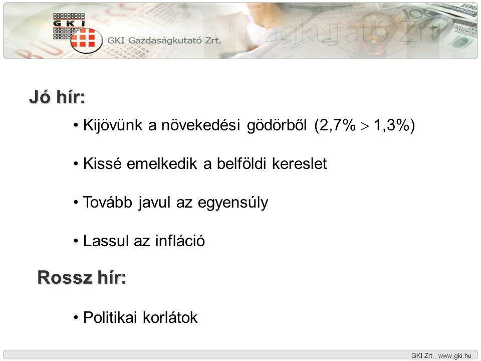 GKI Zrt., www.gki.hu Jó hír: • Kijövünk a növekedési gödörből (2,7%  1,3%) • Kissé emelkedik a belföldi kereslet • Tovább javul az egyensúly • Lassul az infláció Rossz hír: • Politikai korlátok