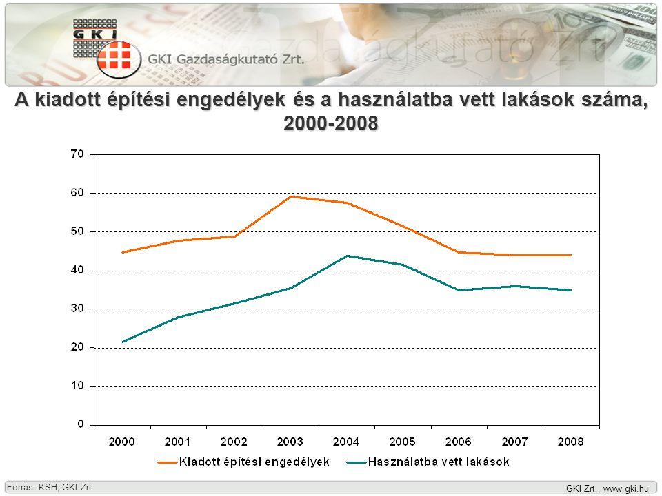 GKI Zrt., www.gki.hu A kiadott építési engedélyek és a használatba vett lakások száma, 2000-2008 Forrás: KSH, GKI Zrt.