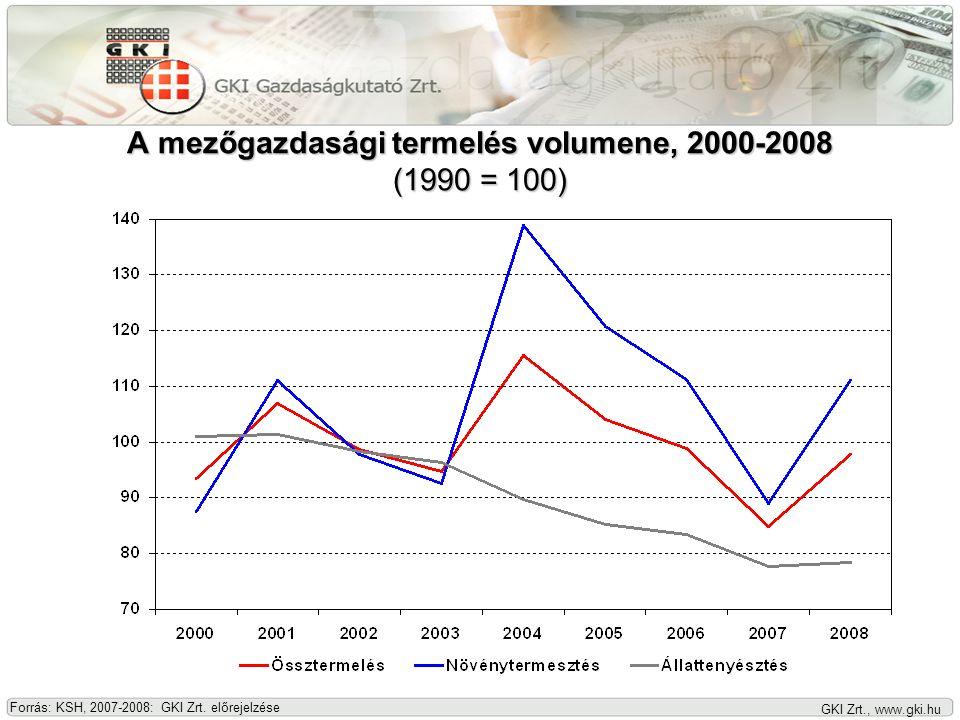 GKI Zrt., www.gki.hu A mezőgazdasági termelés volumene, 2000-2008 (1990 = 100) Forrás: KSH, 2007-2008: GKI Zrt.
