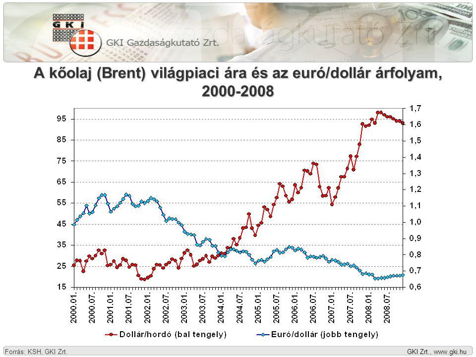 GKI Zrt., www.gki.hu A kőolaj (Brent) világpiaci ára és az euró/dollár árfolyam, 2000-2008 Forrás: KSH, GKI Zrt.