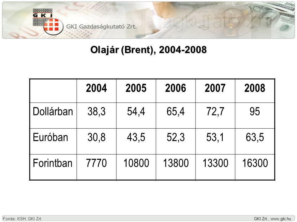 GKI Zrt., www.gki.hu Olajár (Brent), 2004-2008 Forrás: KSH, GKI Zrt.
