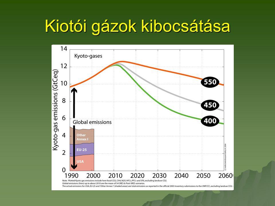 Kiotói gázok kibocsátása