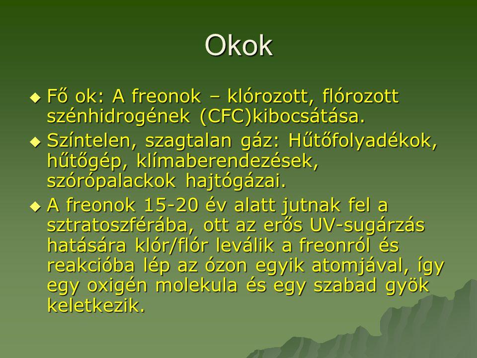 Okok  Fő ok: A freonok – klórozott, flórozott szénhidrogének (CFC)kibocsátása.  Színtelen, szagtalan gáz: Hűtőfolyadékok, hűtőgép, klímaberendezések