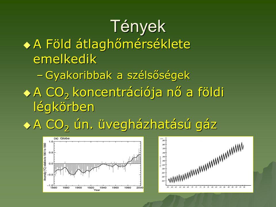 Tények  A Föld átlaghőmérséklete emelkedik –Gyakoribbak a szélsőségek  A CO 2 koncentrációja nő a földi légkörben  A CO 2 ún. üvegházhatású gáz