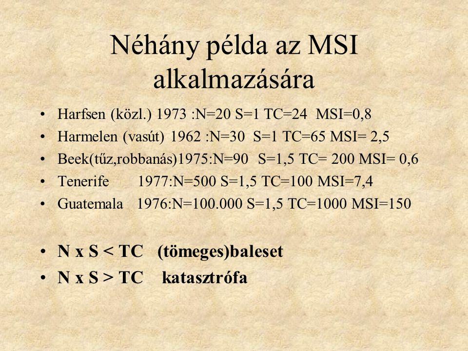 Egészségügyi súlyossági mutató MSI( Medical severity index) N x S TC N : a sérültek/ betegek száma S : a súlyossági tényező TC: az egészségügyi szolgálat teljes kapacitása MRC: BLS-ALS/h MTC: szállított betegek száma/h HTC:kórházban ellátottak száma/h T 1 + T 2 T 3