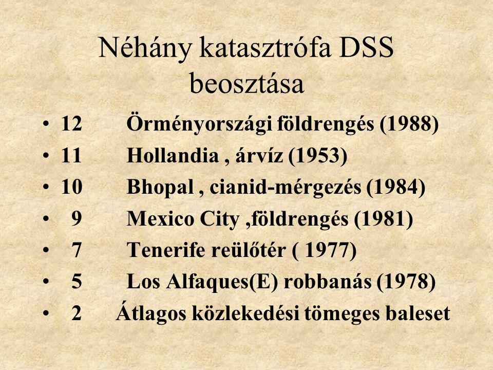 Katasztrófák súlyossági felosztása Disaster Severity Score DSS •Környezeti hatás egyszerű-összetett 1-2 •Jellege emberi-természeti 0-1 •Behatási idő 24 ó 0-1-2 •Terület (radius) 10km 0-1-2 •Áldozatok száma 1000 0-1-2 •Súlyosság (S) 2, 0-1-2 •Mentési idő 24 ó 0-1-2 •A DSS értéke :1-13