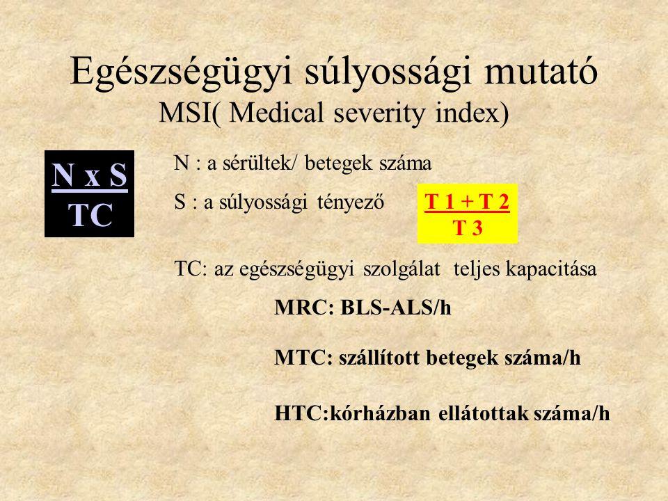 Súlyossági tényező-DSS
