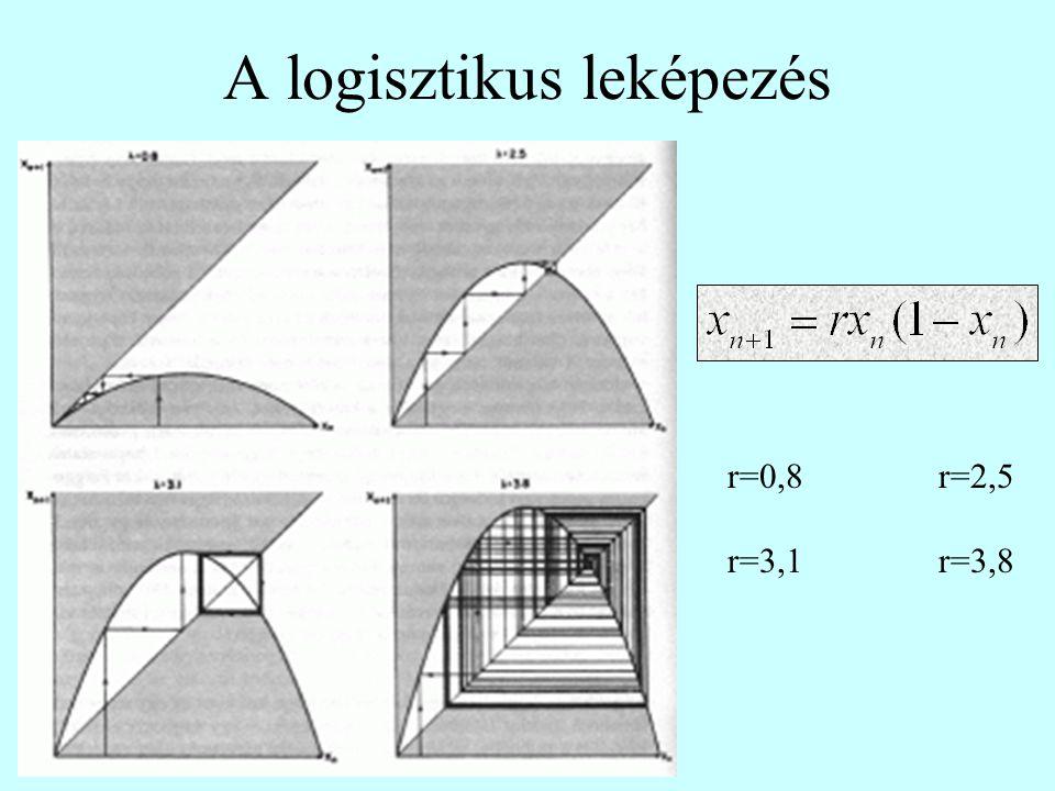 A logisztikus leképezés r=0,8r=2,5 r=3,1r=3,8