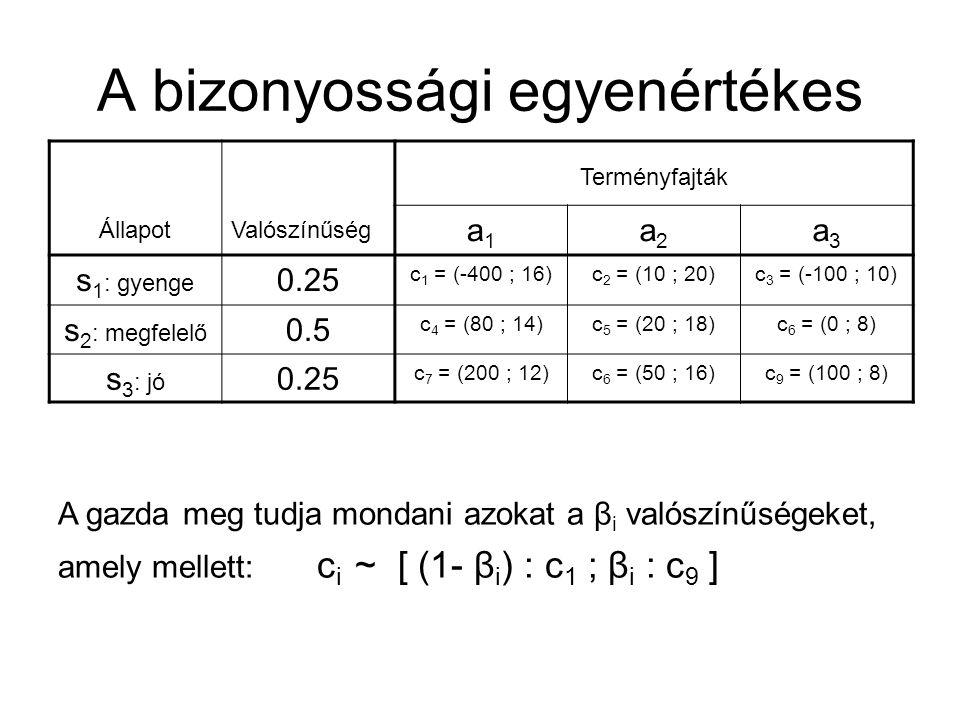 A bizonyossági egyenértékes ÁllapotValószínűség Terményfajták a1a1 a2a2 a3a3 s 1 : gyenge 0.25 c 1 = (-400 ; 16)c 2 = (10 ; 20)c 3 = (-100 ; 10) s 2 : megfelelő 0.5 c 4 = (80 ; 14)c 5 = (20 ; 18)c 6 = (0 ; 8) s 3 : jó 0.25 c 7 = (200 ; 12)c 6 = (50 ; 16)c 9 = (100 ; 8) A gazda meg tudja mondani azokat a β i valószínűségeket, amely mellett: c i ~ [ (1- β i ) : c 1 ; β i : c 9 ]