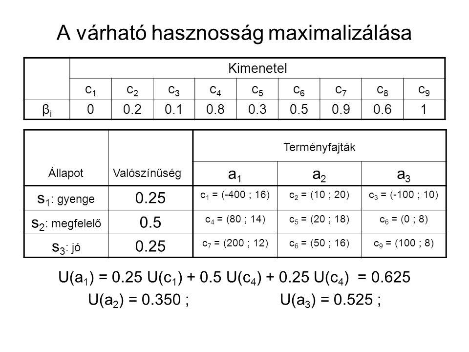 A várható hasznosság maximalizálása Kimenetel c1c1 c2c2 c3c3 c4c4 c5c5 c6c6 c7c7 c8c8 c9c9 βiβi 00.20.10.80.30.50.90.61 ÁllapotValószínűség Terményfaj