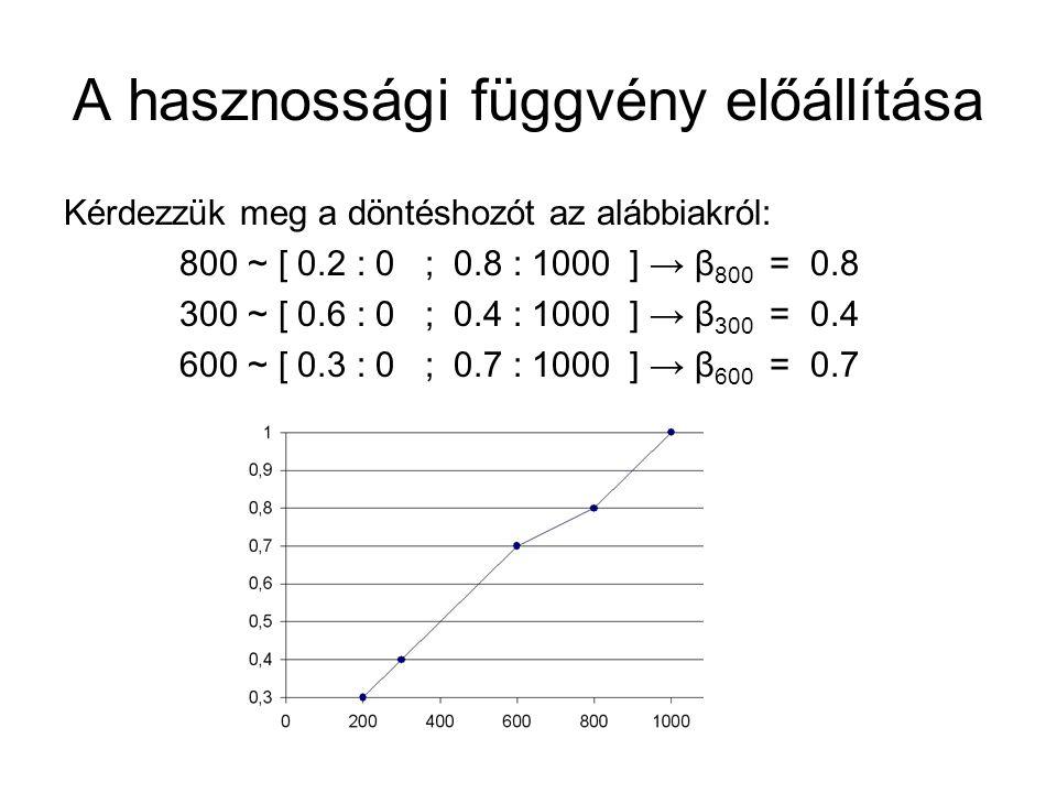 A hasznossági függvény előállítása Kérdezzük meg a döntéshozót az alábbiakról: 800 ~ [ 0.2 : 0 ; 0.8 : 1000 ] → β 800 = 0.8 300 ~ [ 0.6 : 0 ; 0.4 : 1000 ] → β 300 = 0.4 600 ~ [ 0.3 : 0 ; 0.7 : 1000 ] → β 600 = 0.7