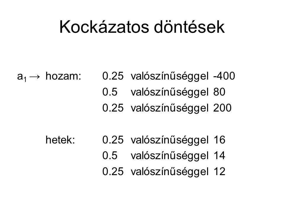 Kockázatos döntések a 1 →hozam: 0.25valószínűséggel -400 0.5valószínűséggel 80 0.25valószínűséggel 200 hetek: 0.25valószínűséggel 16 0.5valószínűséggel 14 0.25valószínűséggel 12