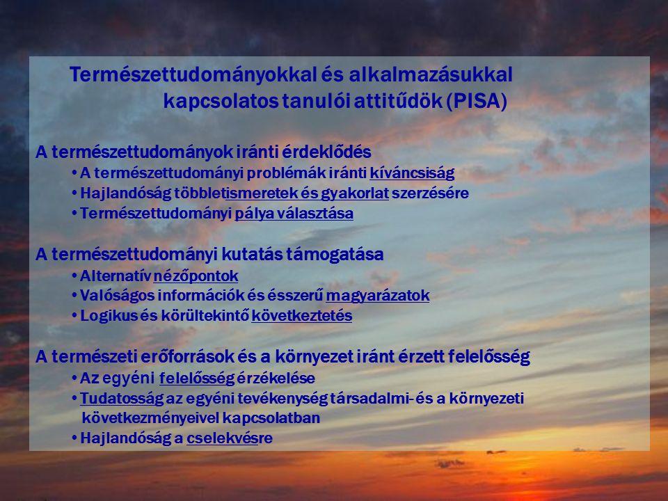 Természettudományokkal és alkalmazásukkal kapcsolatos tanulói attitűdök (PISA) A természettudományok iránti érdeklődés •A természettudományi problémák iránti kíváncsiság •Hajlandóság többletismeretek és gyakorlat szerzésére •Természettudományi pálya választása A természettudományi kutatás támogatása •Alternatív nézőpontok •Valóságos információk és ésszerű magyarázatok •Logikus és körültekintő következtetés A természeti erőforrások és a környezet iránt érzett felelősség •A z egyéni felelősség érzékelése •Tudatosság az egyéni tevékenység társadalmi- és a környezeti következményeivel kapcsolatban •Hajlandóság a cselekvésre [