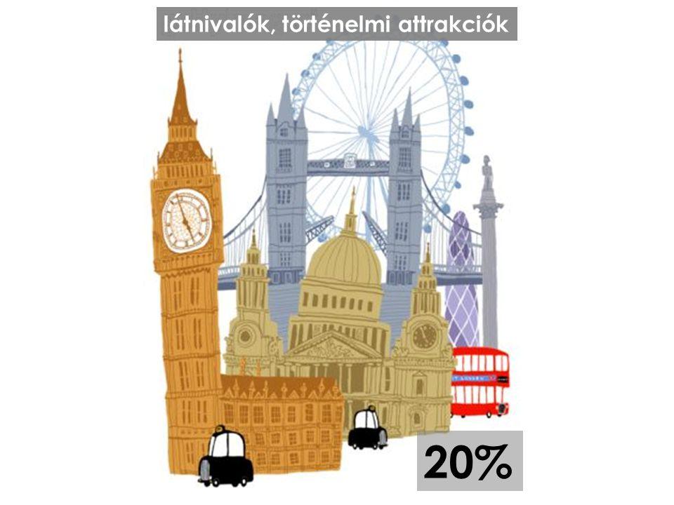 20% látnivalók, történelmi attrakciók
