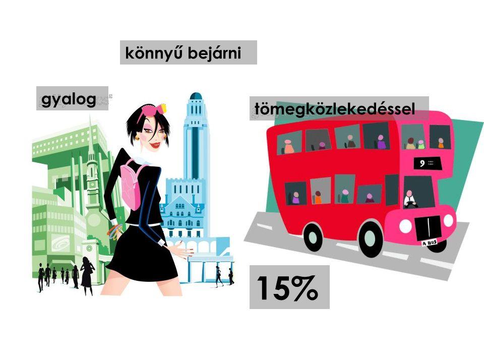 gyalog tömegközlekedéssel 15% könnyű bejárni