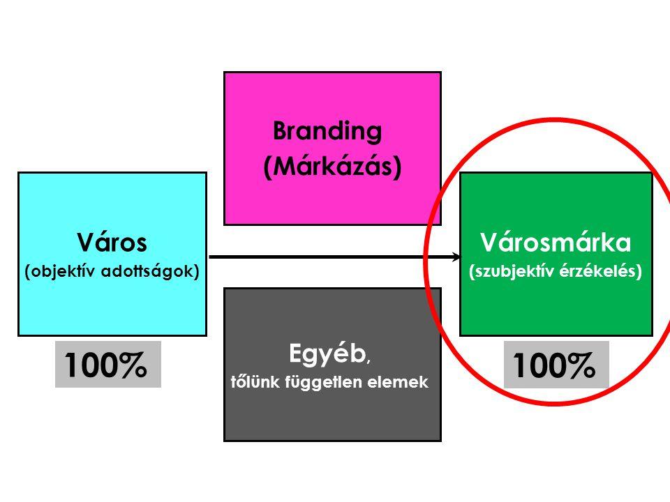Városmárka (szubjektív érzékelés) Branding (Márkázás) Város (objektív adottságok) Egyéb, tőlünk független elemek 100%