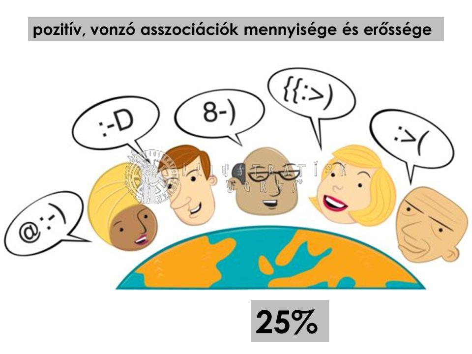 felismerhetőség, azonosíthatóság (képeslap-teszt) 25%