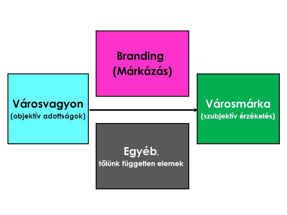Városmárka (szubjektív érzékelés) Branding (Márkázás) Városvagyon (objektív adottságok) Egyéb, tőlünk független elemek
