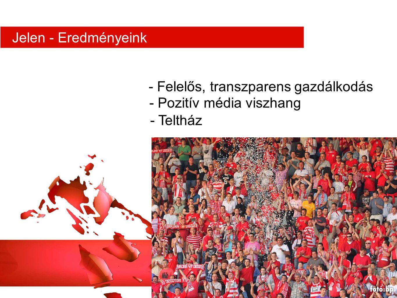 - Felelős, transzparens gazdálkodás - Teltház - Pozitív média viszhang Jelen - Eredményeink