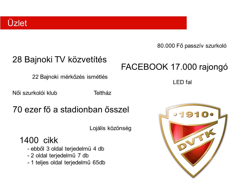 22 Bajnoki mérkőzés ismétlés FACEBOOK 17.000 rajongó 28 Bajnoki TV közvetítés 1400 cikk - ebből 3 oldal terjedelmü 4 db - 2 oldal terjedelmű 7 db - 1 teljes oldal terjedelmű 65db 70 ezer fő a stadionban ősszel 80.000 Fő passzív szurkoló Teltház LED fal Lojális közönség Női szurkolói klub Üzlet