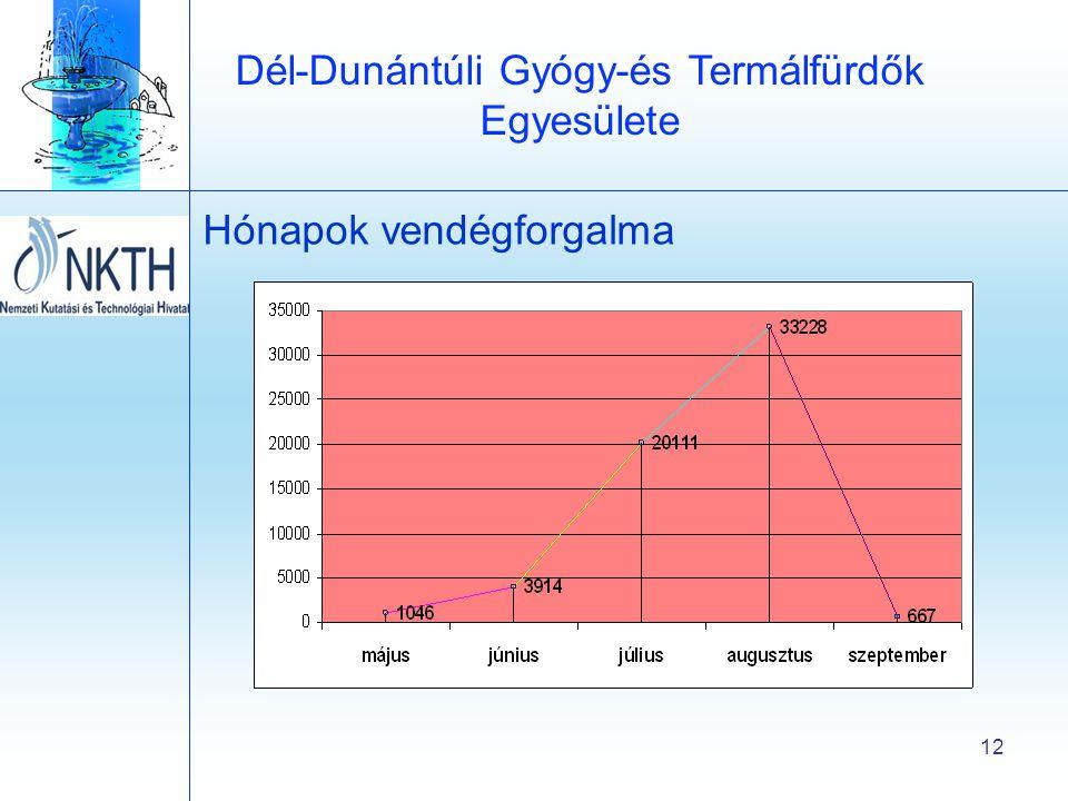 Dél-Dunántúli Gyógy-és Termálfürdők Egyesülete 12 Hónapok vendégforgalma