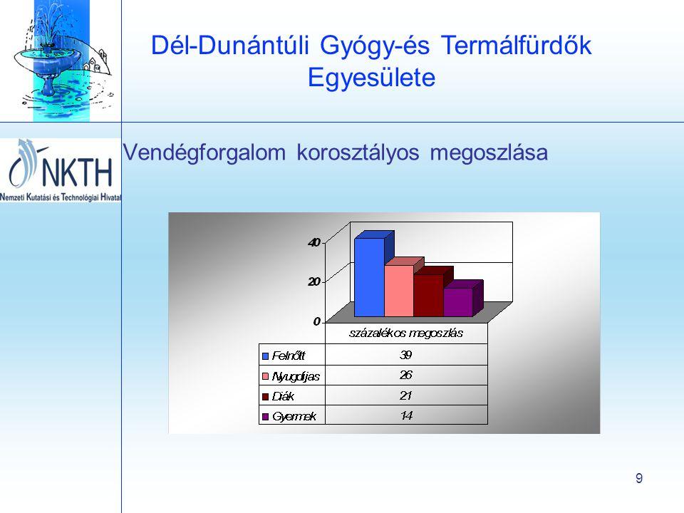 Dél-Dunántúli Gyógy-és Termálfürdők Egyesülete 9 Vendégforgalom korosztályos megoszlása