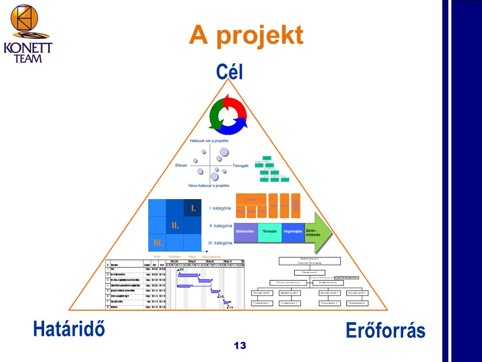 A projekt Cél Határidő Erőforrás 13
