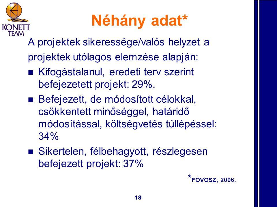 Néhány adat* A projektek sikeressége/valós helyzet a projektek utólagos elemzése alapján:  Kifogástalanul, eredeti terv szerint befejezetett projekt: 29%.