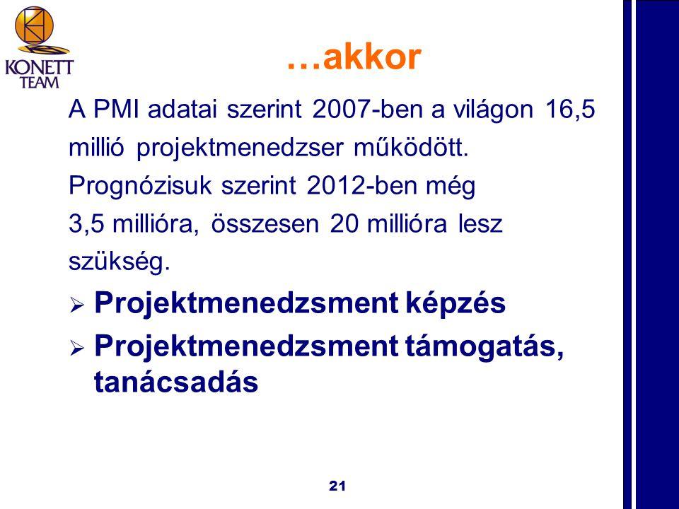 A PMI adatai szerint 2007-ben a világon 16,5 millió projektmenedzser működött.