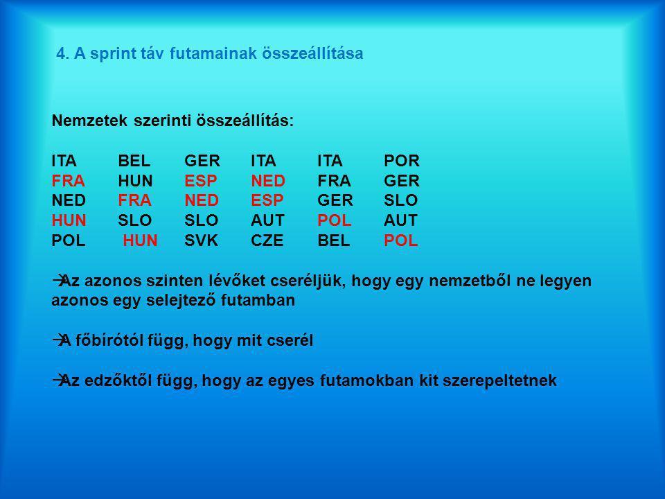 4. A sprint táv futamainak összeállítása Nemzetek szerinti összeállítás: ITABELGERITAITAPOR FRAHUNESPNED FRAGER NED FRA NEDESPGER SLO HUNSLOSLOAUTPOLA