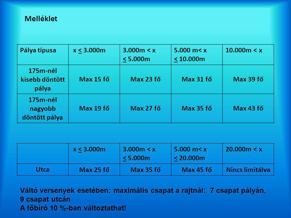 Melléklet Pálya típusa x < 3.000m3.000m < x < 5.000m 5.000 m< x < 10.000m 10.000m < x 175m-nél kisebb döntött pálya Max 15 főMax 23 főMax 31 főMax 39 fő 175m-nél nagyobb döntött pálya Max 19 főMax 27 főMax 35 főMax 43 fő x < 3.000m3.000m < x < 5.000m 5.000 m< x < 20.000m 20.000m < x Utca Max 25 főMax 35 főMax 45 főNincs limitálva Váltó versenyek esetében: maximális csapat a rajtnál: 7 csapat pályán, 9 csapat utcán A főbíró 10 %-ban változtathat!